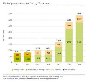 La producción global de bioplástico continúa creciendo a pesar del bajo precio del petróleo