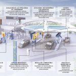 Así será la gasolinera del futuro: un centro logístico de gestión de pedidos online, conectado digitalmente con el automóvil